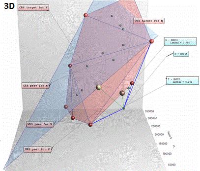 Data Envelopment Analysis оценка инновационного потенциала