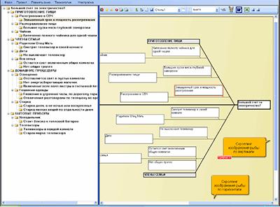 Диаграмма Исикавы инновационного проекта